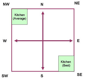 Vastu Location for Kitchen