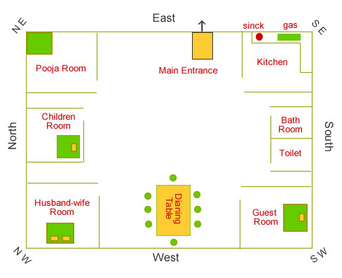 Pooja room vastu tips and remedies things you must know for Bathroom designs according to vastu